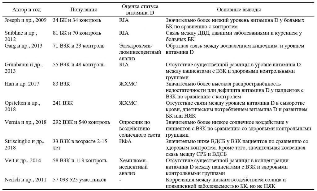Резюме наиболее актуальных исследований по изучению статуса витамина D в сыворотке крови и воздействия солнечных лучей при воспалительных заболеваниях кишечника - 1