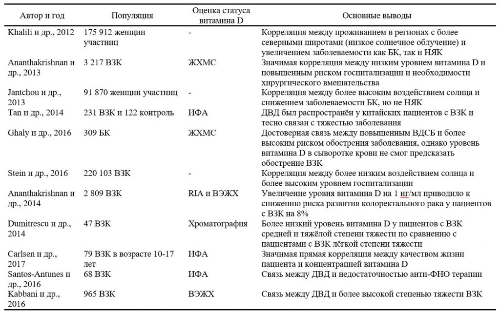 Резюме наиболее актуальных исследований по изучению статуса витамина D в сыворотке крови и воздействия солнечных лучей при воспалительных заболеваниях кишечника - 2