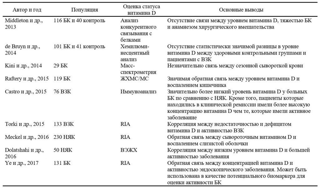Резюме наиболее актуальных исследований по изучению статуса витамина D в сыворотке крови и воздействия солнечных лучей при воспалительных заболеваниях кишечника - 4