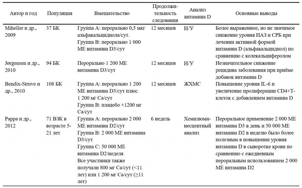 Резюме наиболее актуальных клинических исследований, посвящённых применению добавок витамина D при воспалительных заболеваниях кишечника - 1