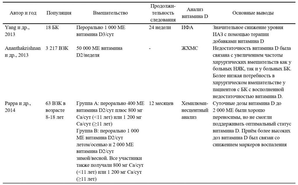 Резюме наиболее актуальных клинических исследований, посвящённых применению добавок витамина D при воспалительных заболеваниях кишечника - 2