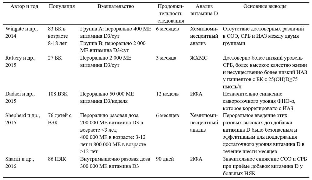 Резюме наиболее актуальных клинических исследований, посвящённых применению добавок витамина D при воспалительных заболеваниях кишечника - 3