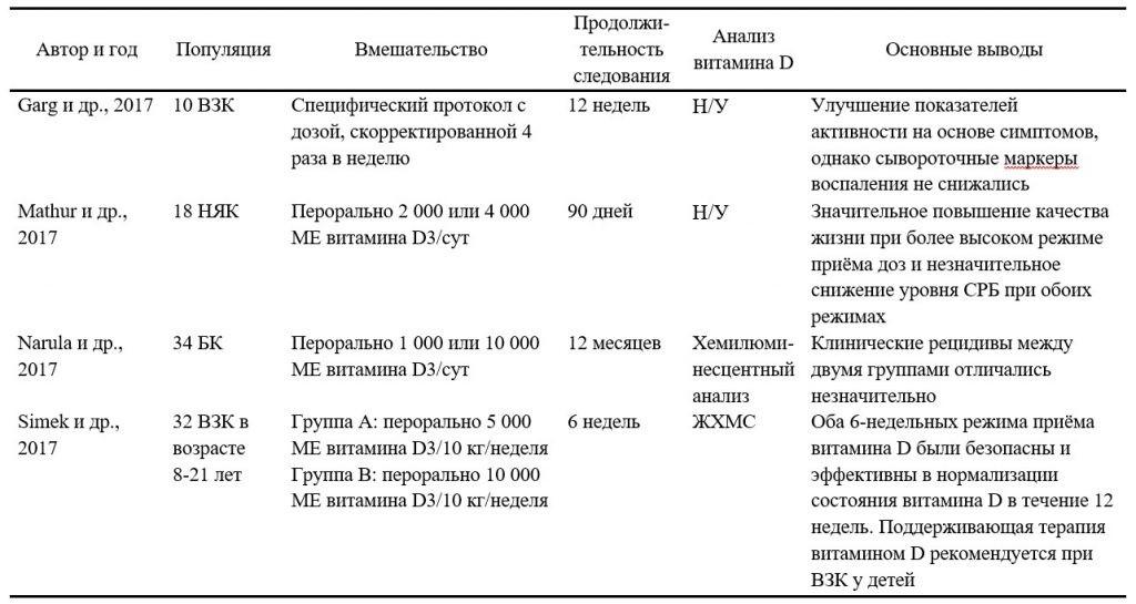 Резюме наиболее актуальных клинических исследований, посвящённых применению добавок витамина D при воспалительных заболеваниях кишечника - 4