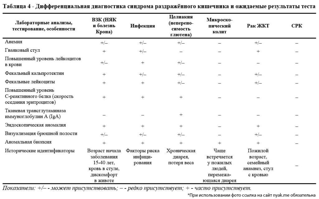 Дифференциальная диагностика синдрома раздражённого кишечника и ожидаемые результаты теста