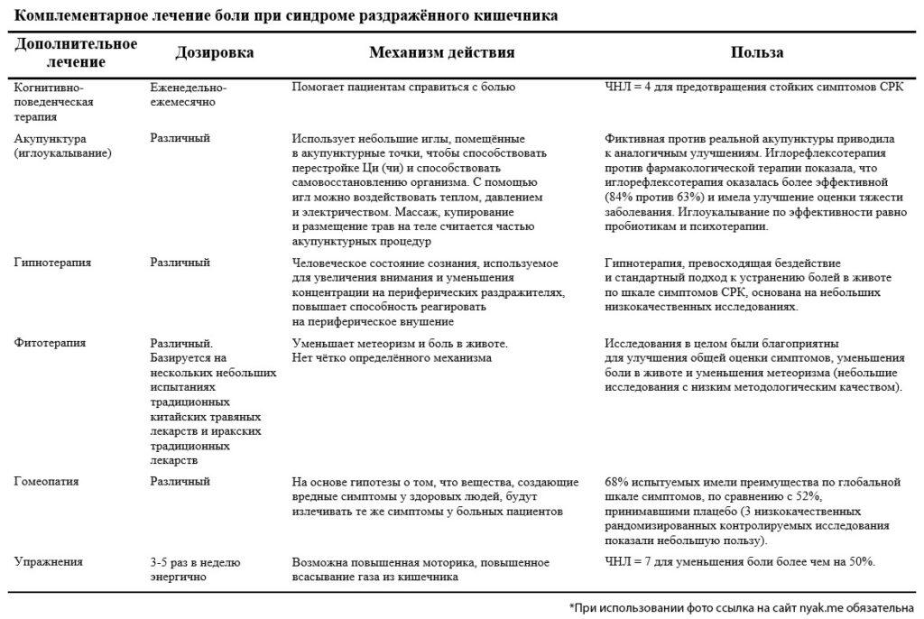 Комплементарное лечение боли при синдроме раздражённого кишечника