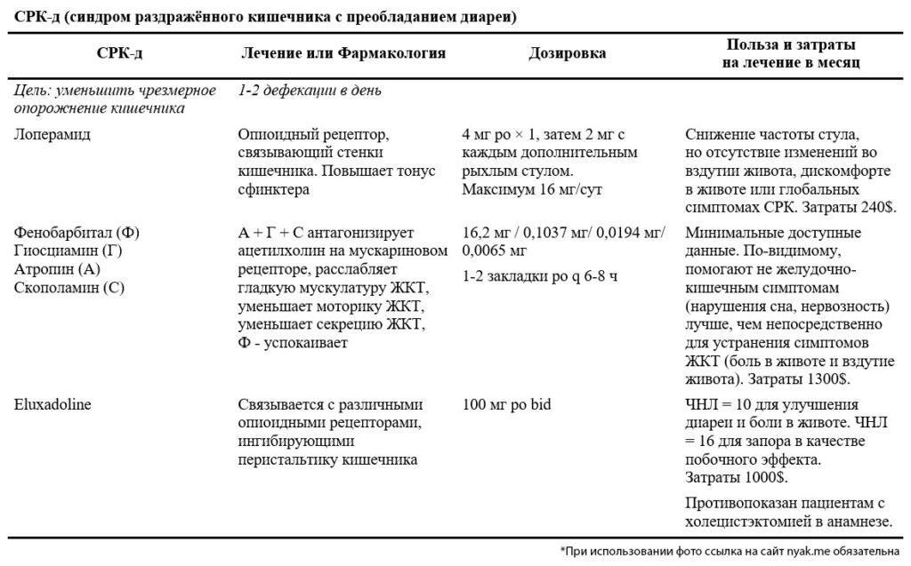 Симптоматическое лечение синдрома раздражённого кишечника с преобладанием диареи
