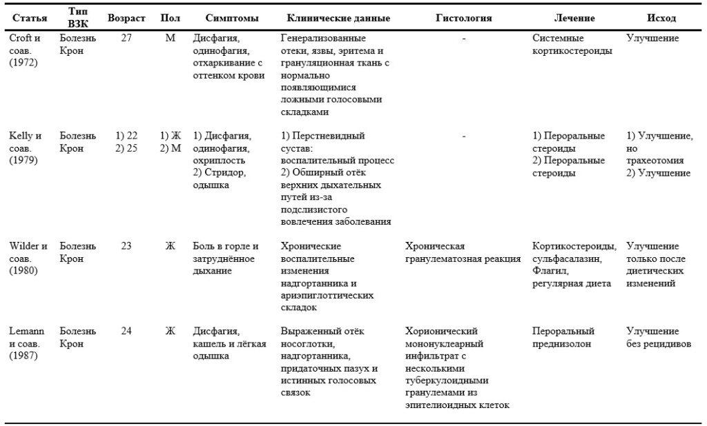 1 ЛОР-проявления ВЗК. Внекишечные проявления воспалительных заболеваний кишечника