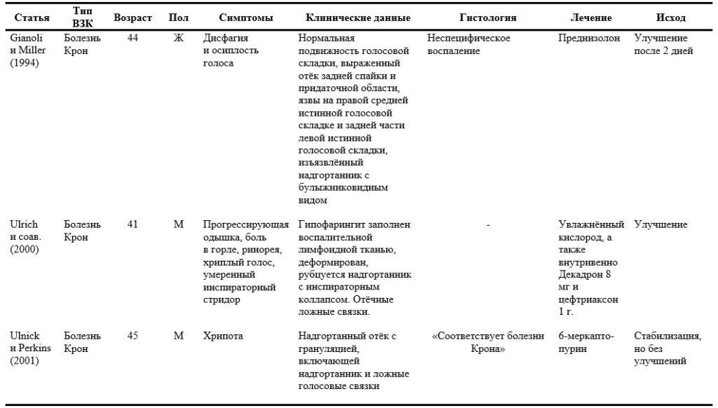 2 ЛОР-проявления ВЗК. Внекишечные проявления воспалительных заболеваний кишечника