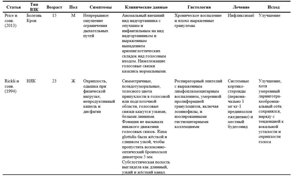 4 ЛОР-проявления ВЗК. Внекишечные проявления воспалительных заболеваний кишечника