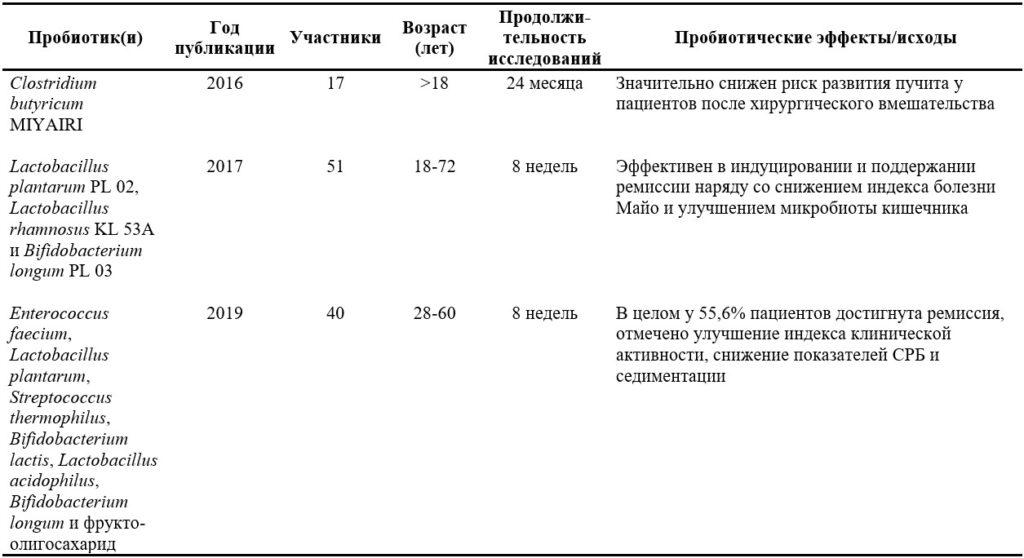 НЯК и микрофлора кишечника. Влияние пробиотиков