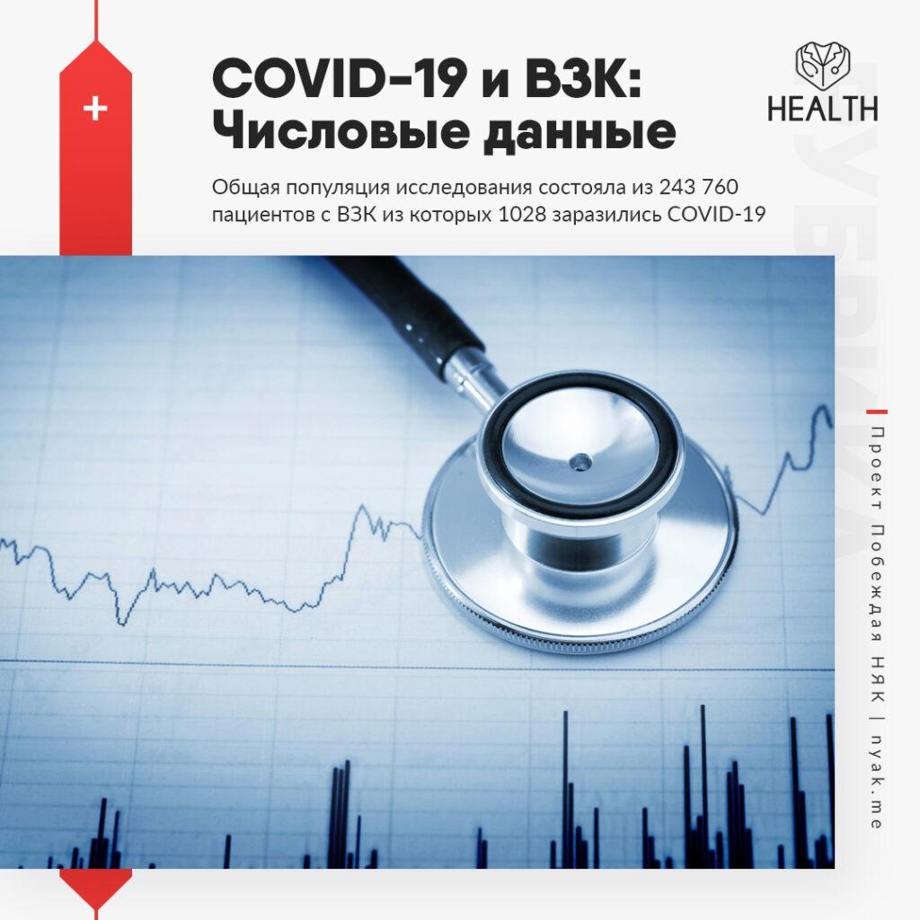 Общая популяция исследования состояла из 243 760 пациентов с ВЗК из которых 1028 заразились COVID-19
