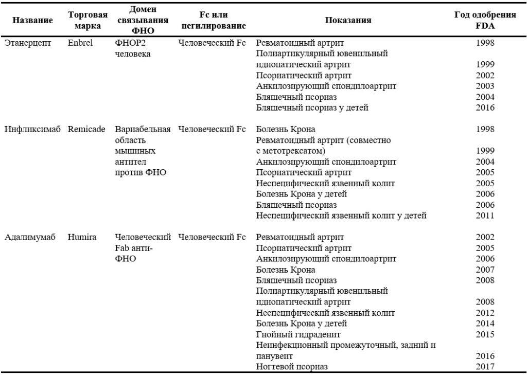 Пять одобренных анти-ФНО биопрепаратов