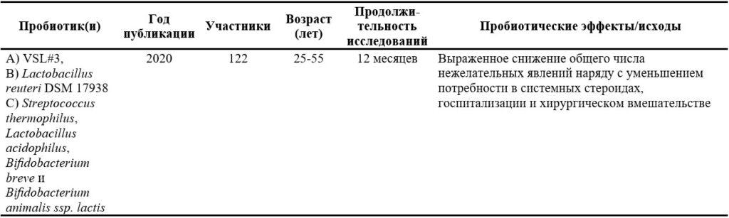 Пробиотик Ecologic825 при НЯК