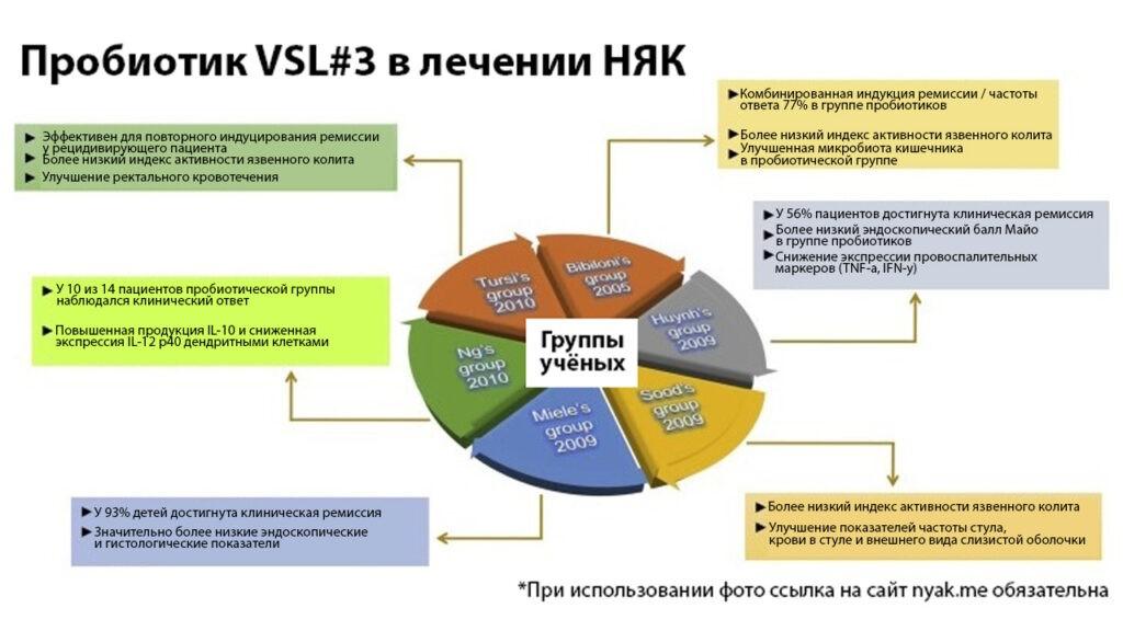 Пробиотик VSL#3 в лечении НЯК. Пробиотики при язвенном колите