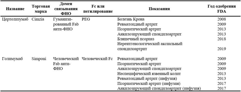 Современные биологические препараты анти-ФНО