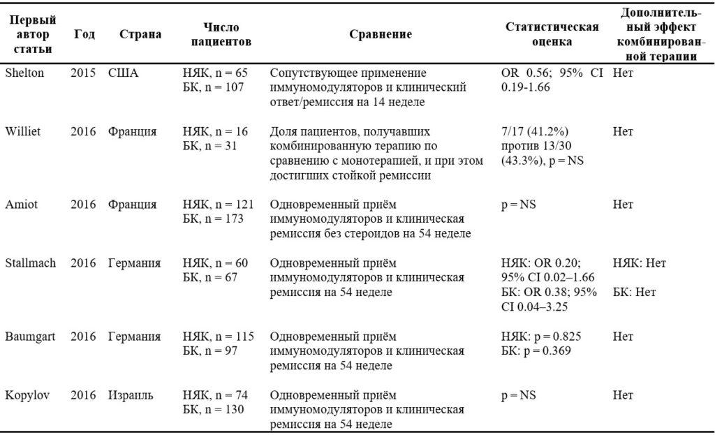 1. Применение иммуномодуляторов у пациентов с неспецифическим язвенным колитом и болезнью Крона, получавших ведолизумаб