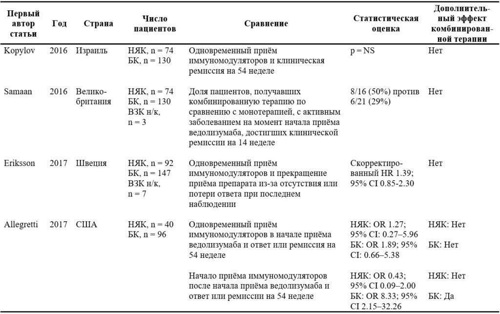 2. Применение иммуномодуляторов у пациентов с НЯК и болезнью Крона, получавших ведолизумаб