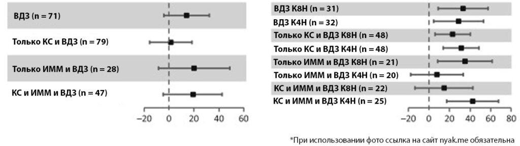 Процент пациентов, получавших ведолизумаб
