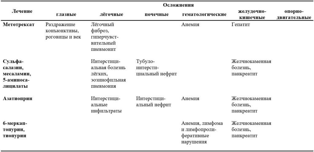 Осложнения лечения воспалительных заболеваний кишечника